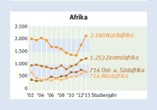 Insights_2015_2_Afrikanische_Studierende_ in_Deutschland