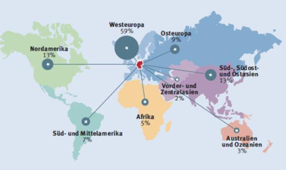 Quelle: 1. Abb.: A35 Studienanfänger nach Herkunftsregion seit 2002, und 2. Abb.: B27 Gastregionen deutscher Studierender bei Studienbezogenen Auslandslandsaufenthalten 2015 in %, in: DAAD und DZHW: Wissenschaft weltoffen, Daten und Fakten zur Internationalität von Studium und Forschung in Deutschland, Bonn 2015, S. 26 und S. 56.